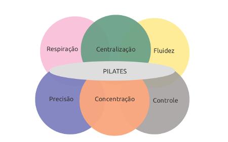 Fundamentos do Pilates: RESPIRAÇÃO, CONCENTRAÇÃO, CONTROLE, PRECISÃO, FLUIDEZ E CENTRALIZAÇÃO